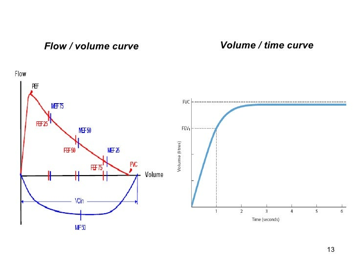 Flow / volume curve Volume / time curve