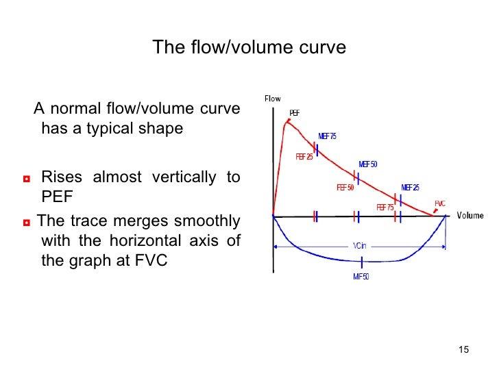 <ul><li>A normal flow/volume curve has a typical shape </li></ul><ul><li>◘   Rises almost vertically to PEF </li></ul><ul>...