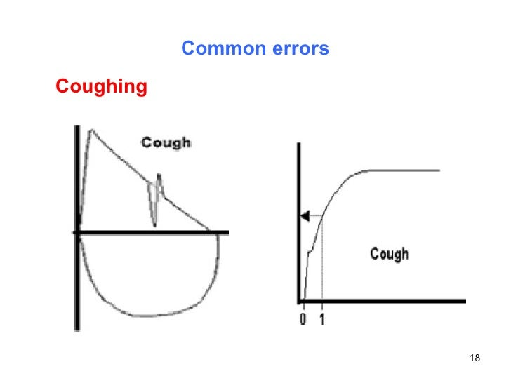 Common errors Coughing