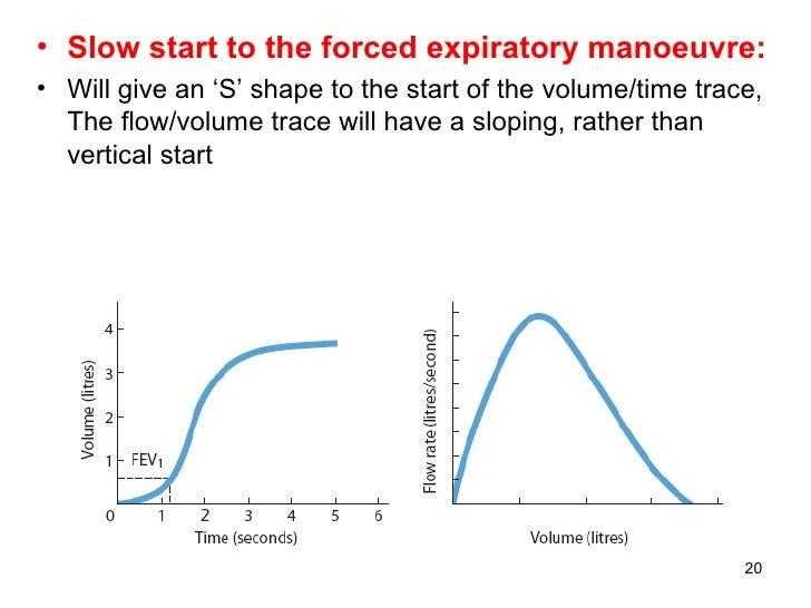 <ul><li>Slow start to the forced expiratory manoeuvre: </li></ul><ul><li>Will give an 'S' shape to the start of the volume...