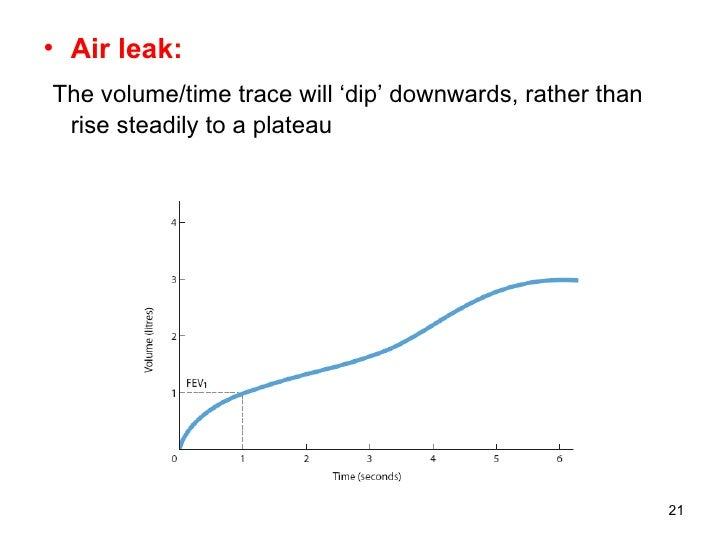 <ul><li>Air leak: </li></ul><ul><li>The volume/time trace will 'dip' downwards, rather than rise steadily to a plateau </l...