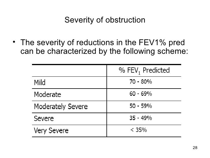 Severity of obstruction <ul><li>The severity of reductions in the FEV1% pred can be characterized by the following scheme:...