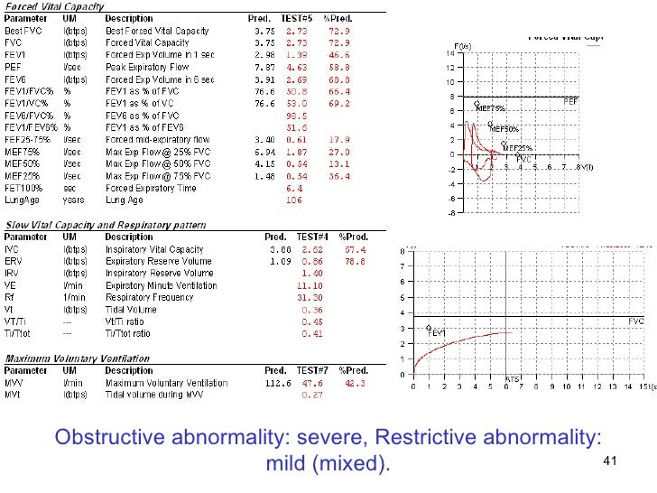 Obstructive abnormality: severe, Restrictive abnormality: mild (mixed).