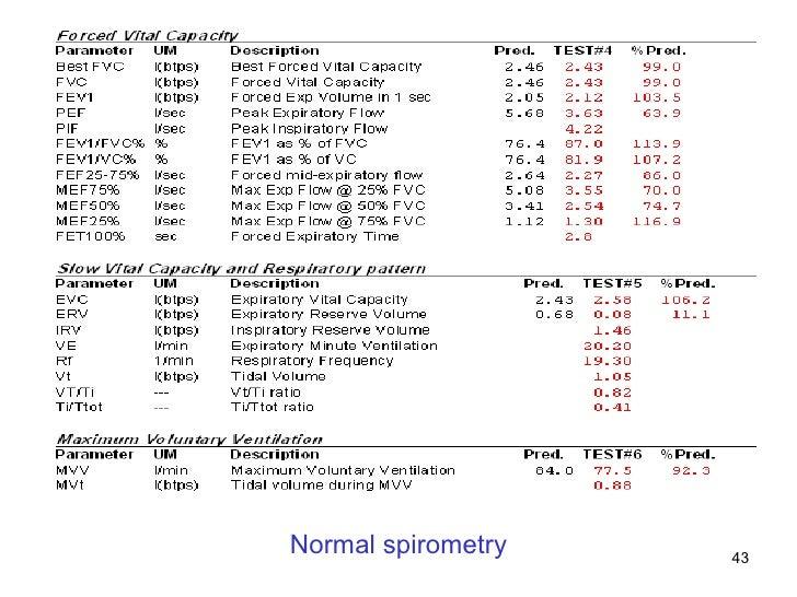 Normal spirometry