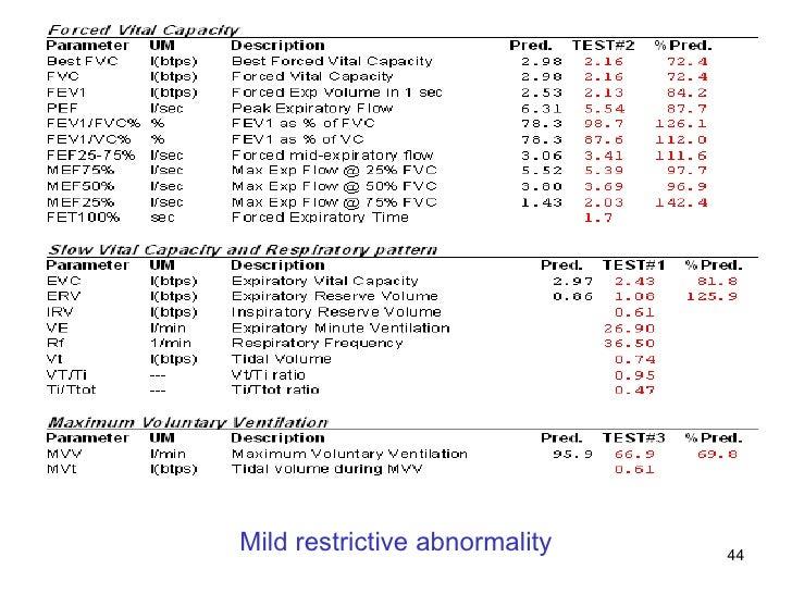 Mild restrictive abnormality