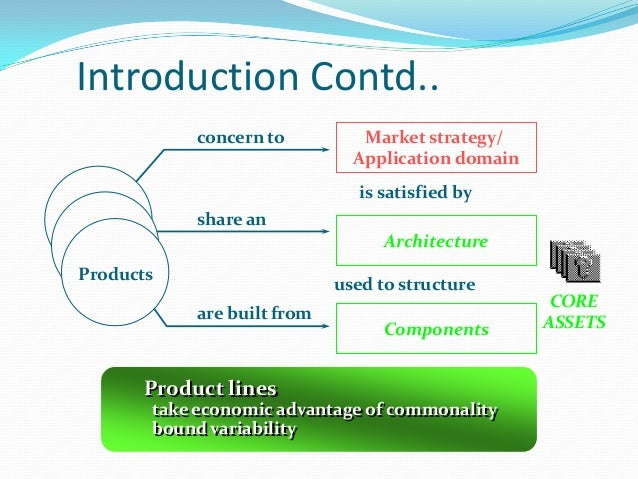 Introduction Contd.. Market strategy/ Application domain Architecture Components concern to share an are built from is sat...