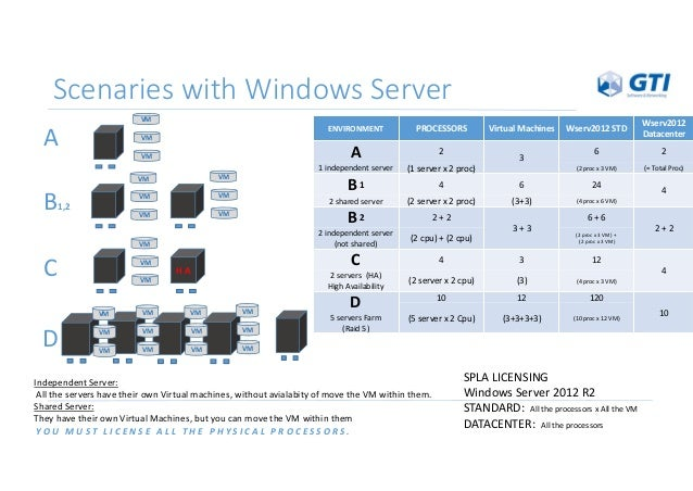 Licensing for Maximum Virtualization Partners who have licensed all  physical cores on the server can run an unlimited number of instances of  the software in ...