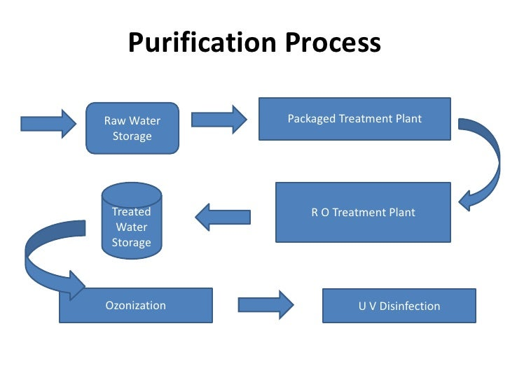 packaged drinking water manufacturing process pdf