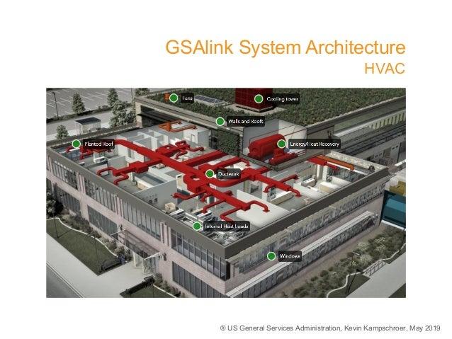 ® US General Services Administration, Kevin Kampschroer, May 2019 GSAlink System Architecture HVAC 2