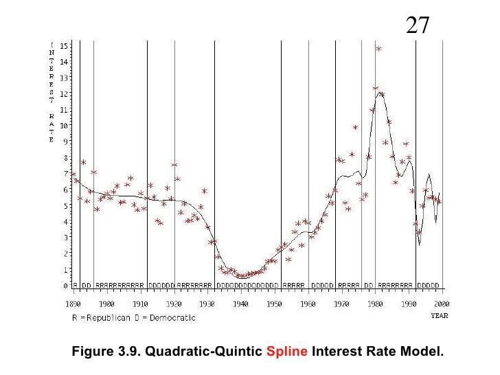 Spline Regressions