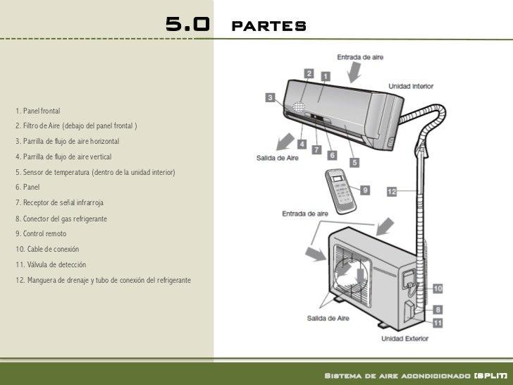 Evaporador y condensador minisplit