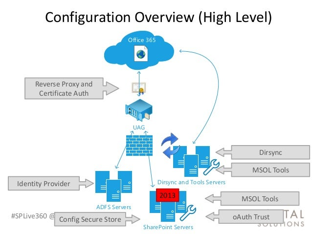 sharepoint in the cloud  evaluating impact  pros  and cons