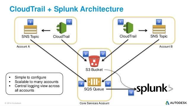 ... Accounts; 9. CloudTrail + Splunk Architecture ...