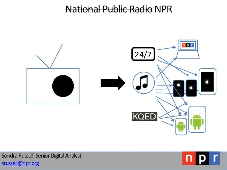 National Public Radio NPR                                              24/7Sondra Russell, Senior Digital Analystsrussell@...