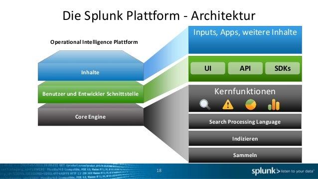 Die Splunk Plattform - Architektur                                             Inputs, Apps, weitere Inhalte   Operational...