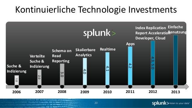 Kontinuierliche Technologie Investments                                                                         Index Repl...