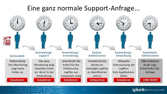 Eine ganz normale Support-Anfrage...                 Anwendungs-        Anwendungs-               System-            Anwen...