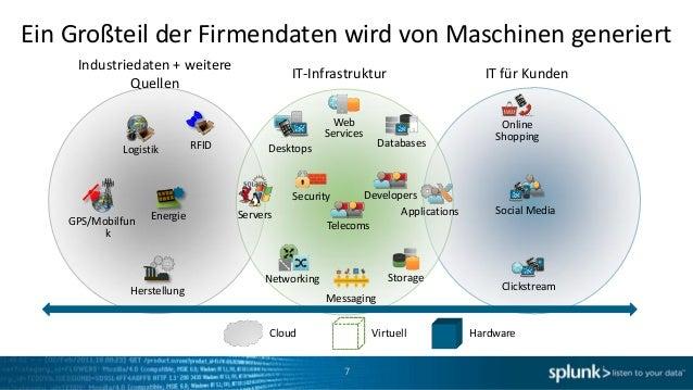 Ein Großteil der Firmendaten wird von Maschinen generiert     Industriedaten + weitere                                    ...