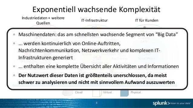 Exponentiell wachsende Komplexität Industriedaten + weitere                                IT-Infrastruktur               ...