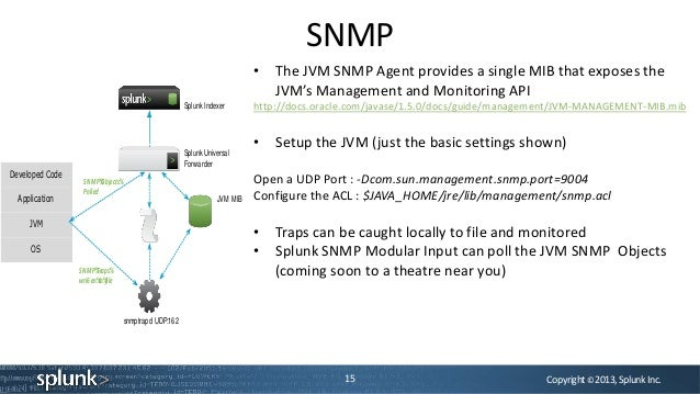 Copyright©2013,SplunkInc.SNMP15• The JVM SNMP Agent provides a single MIB that exposes theJVM's Management and Monitoring ...