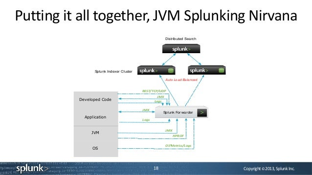 Copyright©2013,SplunkInc.Putting it all together, JVM Splunking Nirvana18Splunk Indexer ClusterDeveloped CodeApplicationJV...