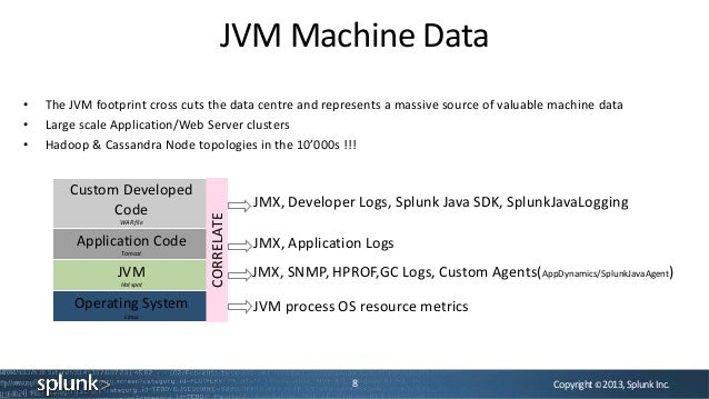 Copyright©2013,SplunkInc.JVM Machine Data8• The JVM footprint cross cuts the data centre and represents a massive source o...