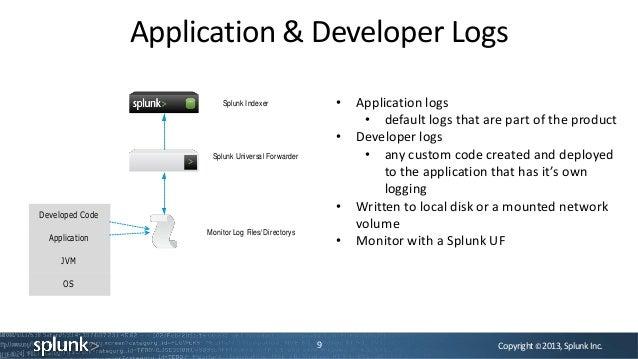Copyright©2013,SplunkInc.Application & Developer Logs9• Application logs• default logs that are part of the product• Devel...