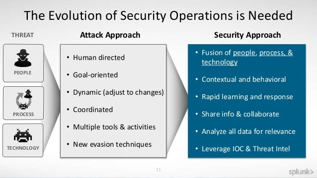Operational Security Intelligence