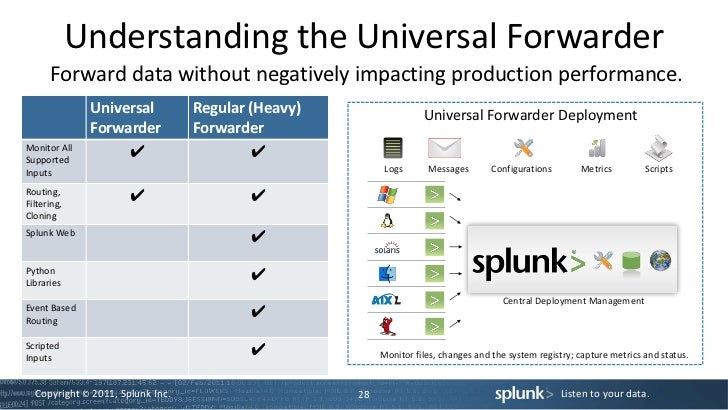 Understanding the Universal Forwarder Forward
