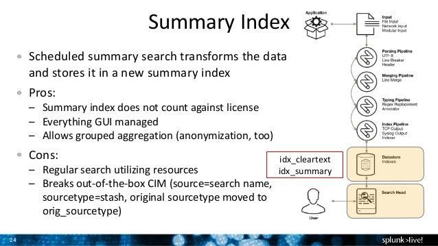 Data Obfuscation in Splunk Enterprise