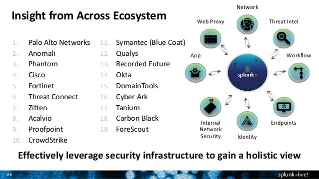Splunk for Enterprise Security featuring User Behavior Analytics