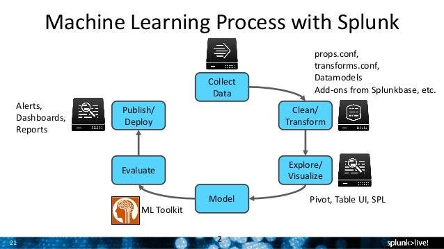 splunk machine learning