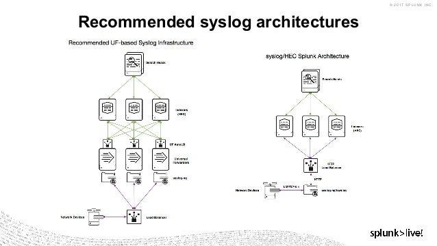 syslog ng template example - splunk data onboarding overview splunk data collection