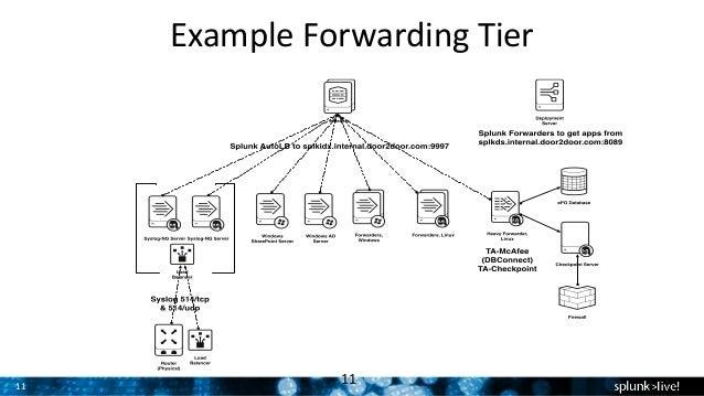 Bon 11 Example Forwarding Tier 11 ...
