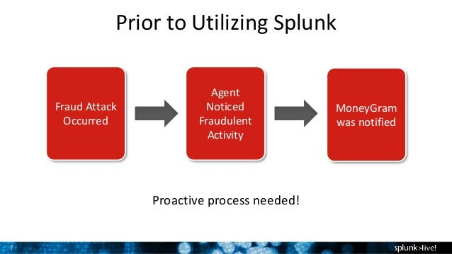Using Splunk at MoneyGram International
