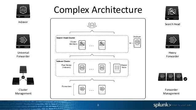 Complex Architecture 8 Indexer Universal Forwarder Search Head Cluster Management Forwarder Management Heavy Forwarder