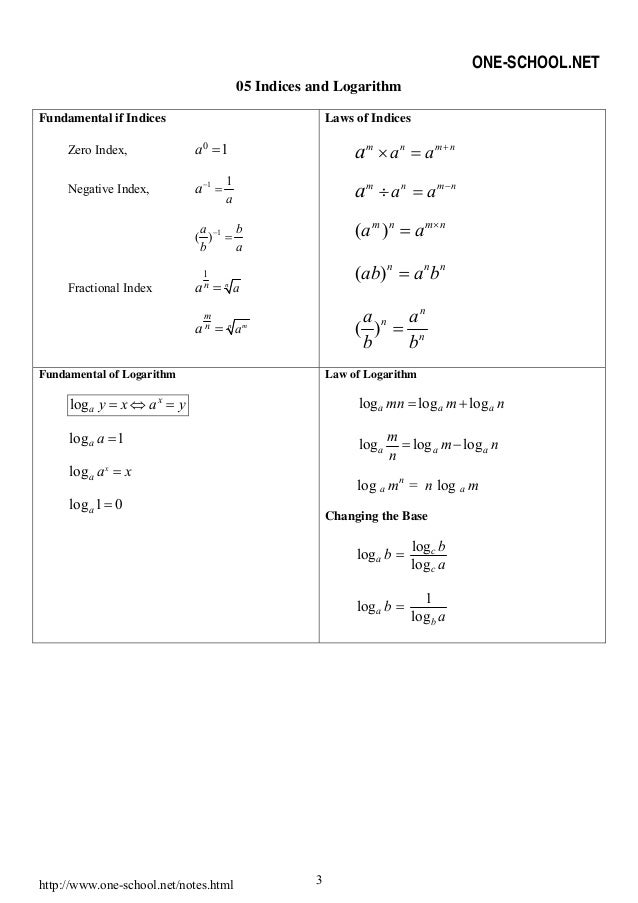 Additional Mathematics form 4 (formula)