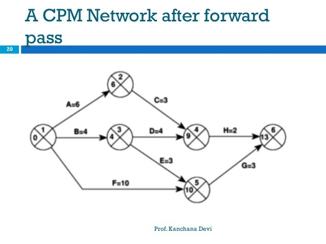 Spm ap network model a cpm network after forward pass prof ccuart Image collections