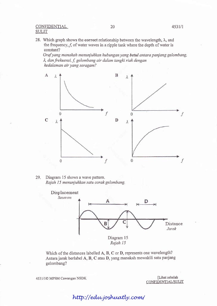 relationship between wavelength and focal length
