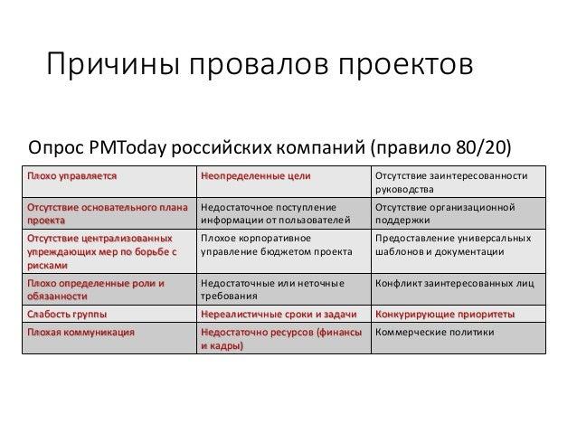 Основные ошибки менеджеров при планировании проектов Slide 3