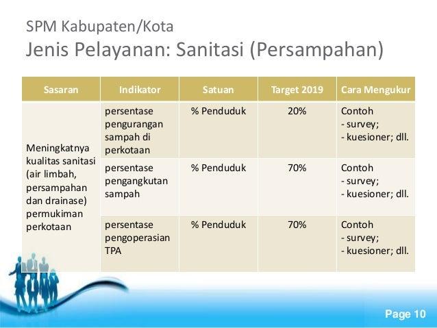 Free Powerpoint Templates  Page 10  SPM Kabupaten/Kota Jenis Pelayanan: Sanitasi (Persampahan)  Sasaran  Indikator  Satuan...