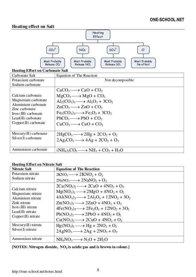 Spm Chemistry Formula List Form 4