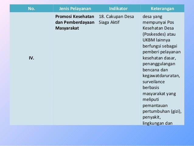 No. Jenis Pelayanan Indikator Keterangan  IV.  Promosi Kesehatan  dan Pemberdayaan  Masyarakat  18. Cakupan Desa  Siaga Ak...