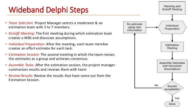 delphi techniques The opinion of outside experts, or delphi method, is useful where there is a great   most of the shortcomings of the delphi technique can be overcome and it is a.