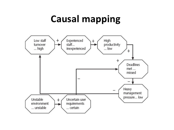 Spm unit 3 51 causal mapping ccuart Image collections