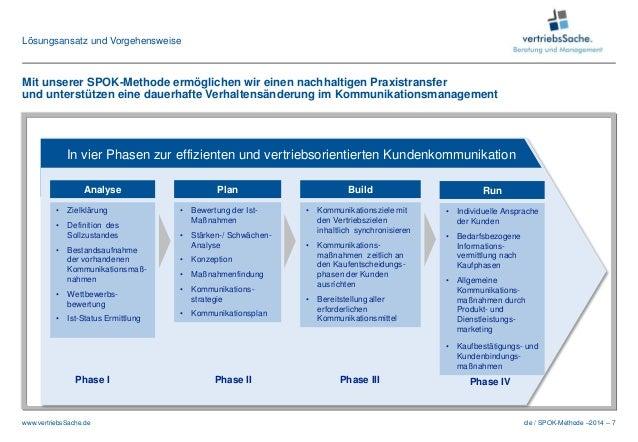 cle / SPOK-Methode –2014 – 7www.vertriebsSache.de In vier Phasen zur effizienten und vertriebsorientierten Kundenkommunika...