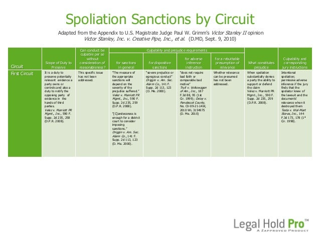 """Spoliation Sanctions by CircuitAdapted from the Appendix to U.S. Magistrate Judge Paul W. Grimm""""s Victor Stanley II opinio..."""