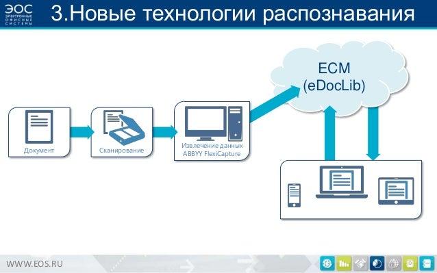3.Новые технологии распознавания ECM (eDocLib)  Документ  WWW.EOS.RU  Сканирование  Извлечение данных ABBYY FlexiCapture