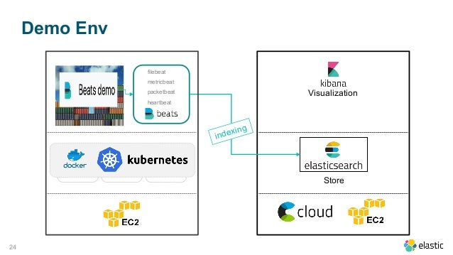 Monitoring Kubernetes with Elasticsearch Services - Ted Jung