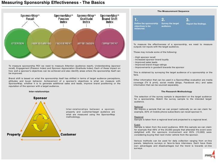 Measuring Sponsorship Effectiveness - The Basics                                                                          ...